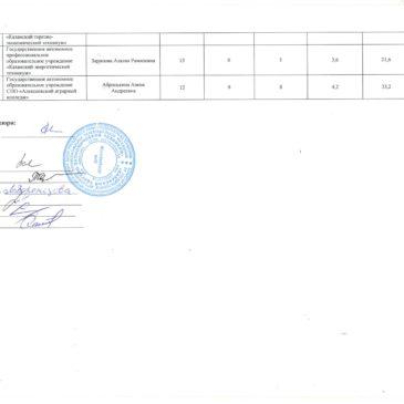 Республиканская олимпиада по специальности «Экономика и бухгалтерский учет (по отраслям)»